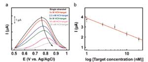 Sensor for Hepatitis C Virus using azide-PEDOT electrodes.